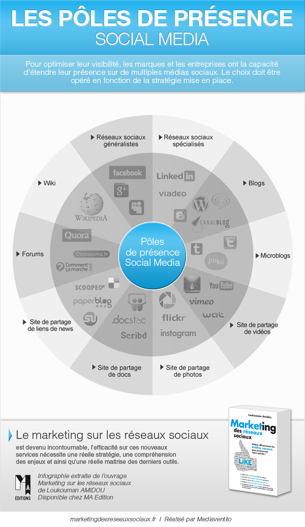 Marketing-reseaux-sociaux-infographie-poles-presence-social-media.jpg