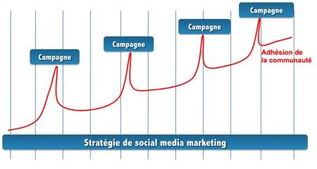 Mediaventilo   reseaux sociaux.ppt 1 20090208 234248 La stratégie social media avant les opérations