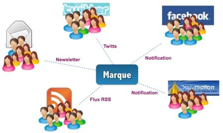 Mediaventilo   reseaux sociaux.ppt 2 20090208 234313 La stratégie social media avant les opérations