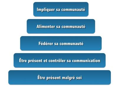 Mediaventilo_-_reseaux_sociaux.ppt-20090208-232735.jpg