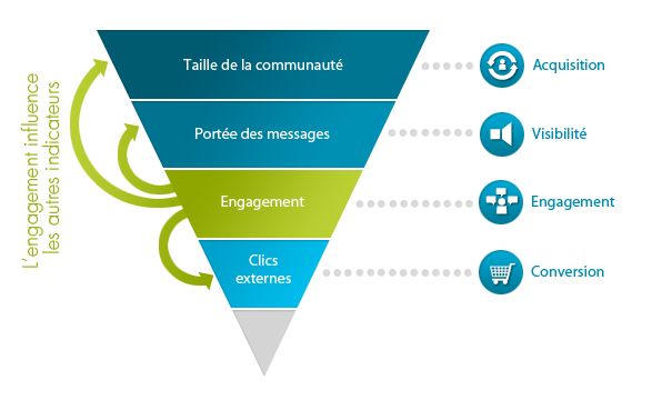 schema tunnel engagement Le tunnel d'engagement Social Media et Facebook