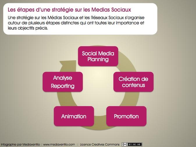 strat%C3%A9gie sur les medias sociaux 20090921 224946 Les étapes d'une stratégie Social Media Marketing