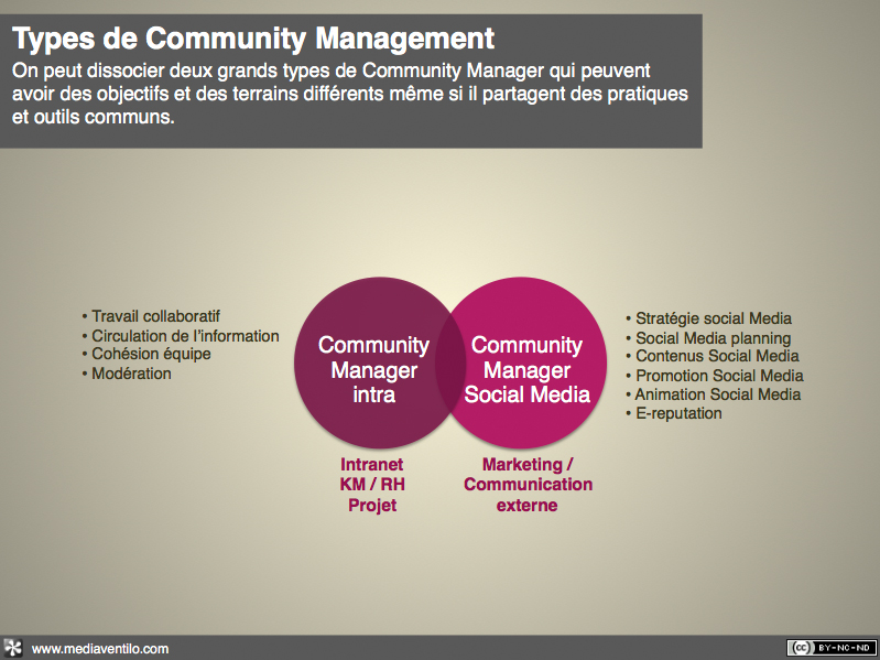 type de Community Management
