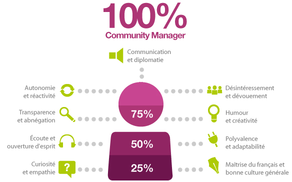 schema cm Community Management