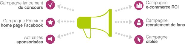 infographie publicite facebook ads Publicité sur Facebook