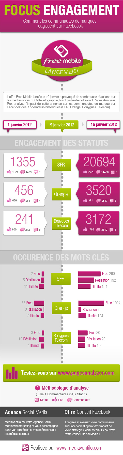 free mobile infographie des communaut s facebook sfr orange et bouygues t l com mediaventilo. Black Bedroom Furniture Sets. Home Design Ideas