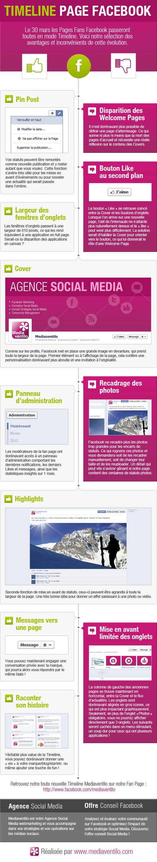 Infographie Timeline Facebook Mediaventilo [Infographie] Evolution de Facebook: arrive de la Timeline pour les Pages!