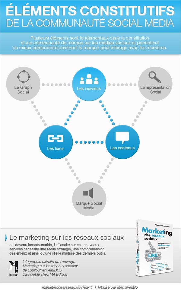 [Livre] Marketing des Réseaux Sociaux: 6 infographies exclusives