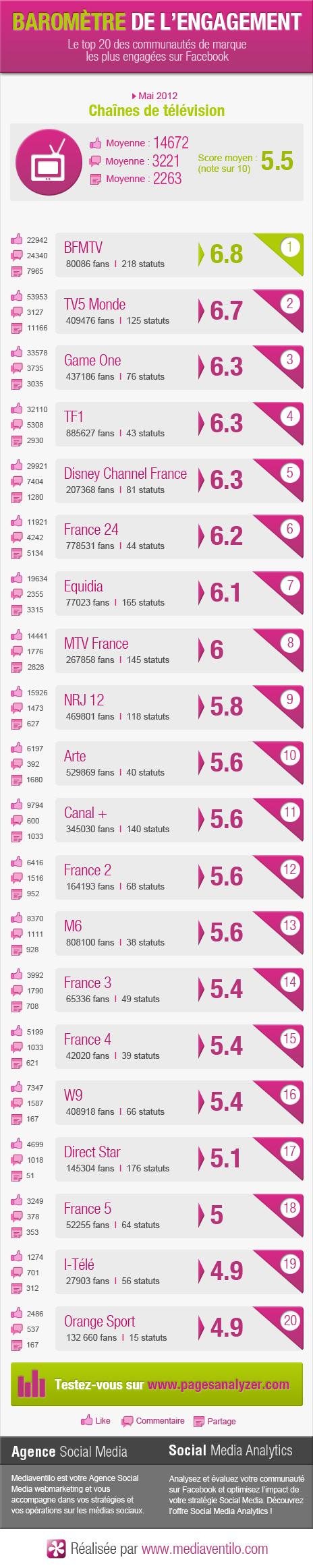barometre engagement chaine television2 Baromètre de l'engagement : pages Facebook des chaînes de télévision