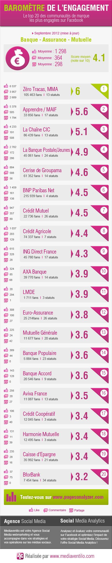 barometre engagement banque assurance 3 Baromètre de lengagement de la banque assurance mutuelle (mise à jour)