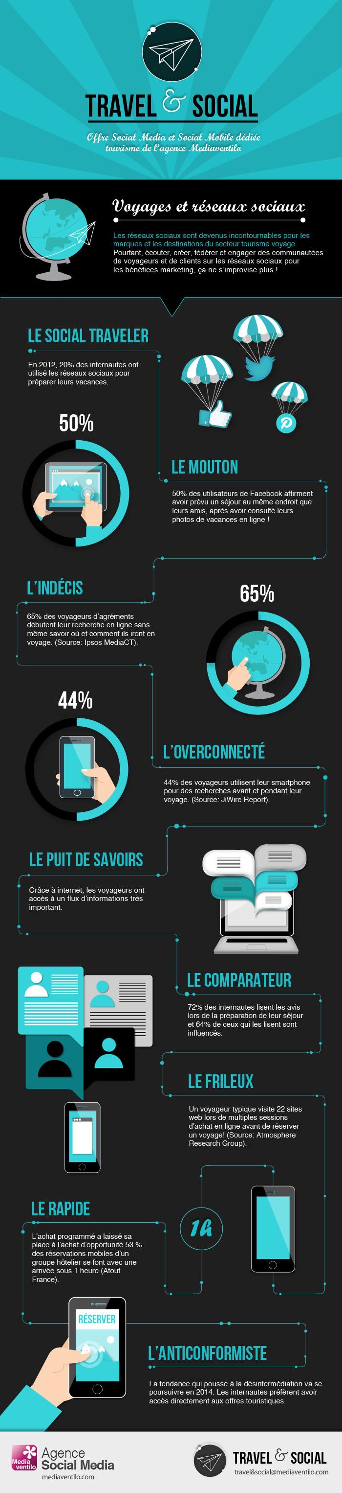 infographie-mediaventilo-travel-social-voyages-et-reseaux-sociaux