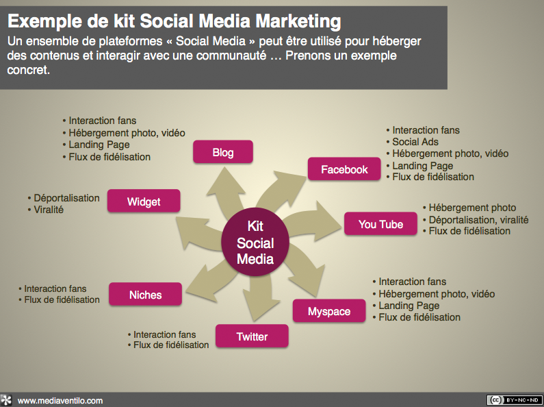 exemple de kit social media marketing